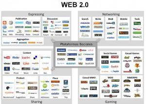 Web 2.0 Redes Sociales